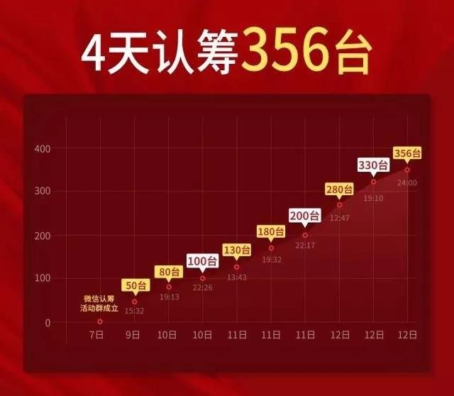 菲森影像麟影口腔CBCT销售数量统计图