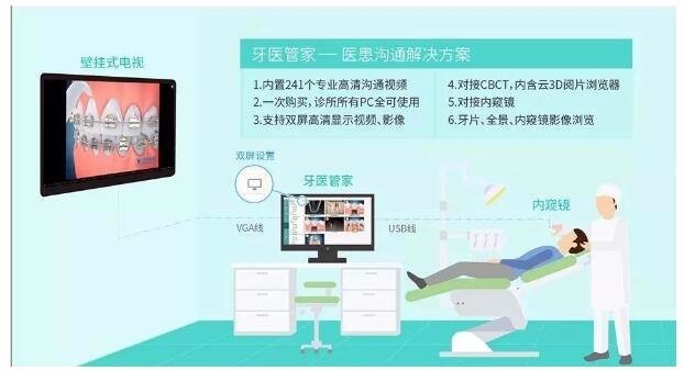 医患沟通视频投放屏幕