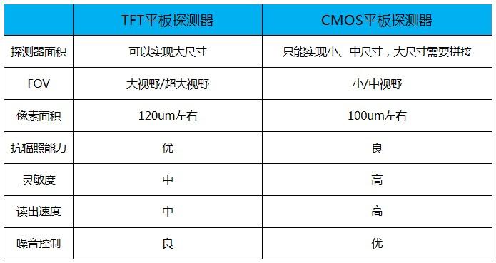 TFT平板探测器与CMOS平板探测器对照