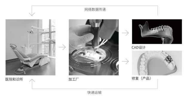 DentaLink麟智·口内扫描仪